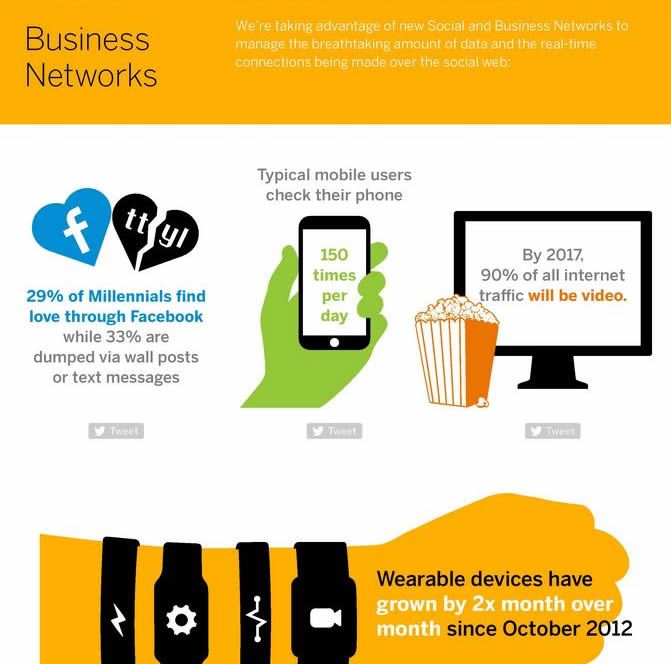 Impact of social network on the