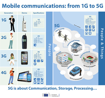 4G Americas rsquo recommendations on 5G requirements and
