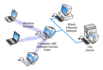 the broadway cafe networks telecommunications and wireless computing Computer accessories monitors printers  wi-fi networking help and inspiration low-cost option for expanding the reach of your wireless network.