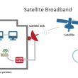 Satellite-Broadband