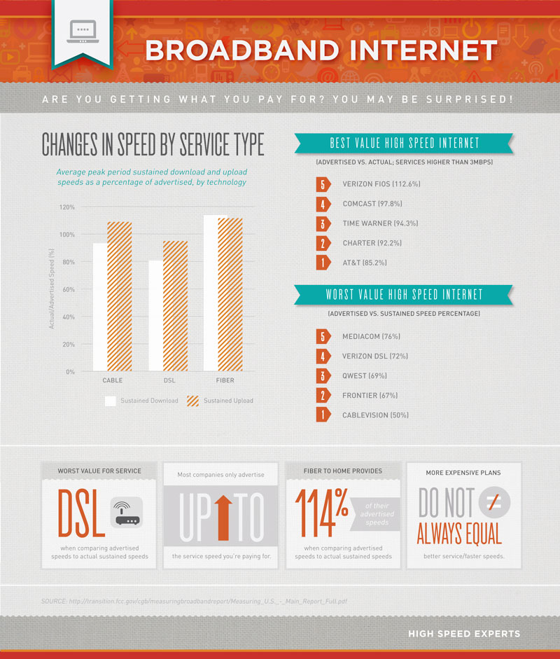 broadband-internet-are-you-getting-what-you-pay-for_502917b6f2cb1
