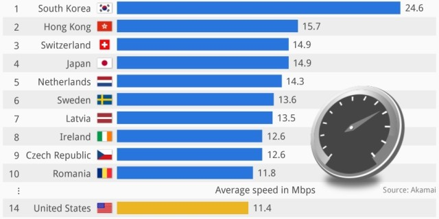 Fastest Internet In The World >> World S Fastest Internet It S Not Us Broadband 4 Europe