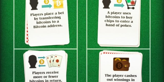 How Bitcoin Will Revolutionize Gambling